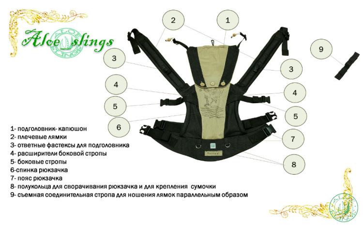 Схема Алое-рюкзака